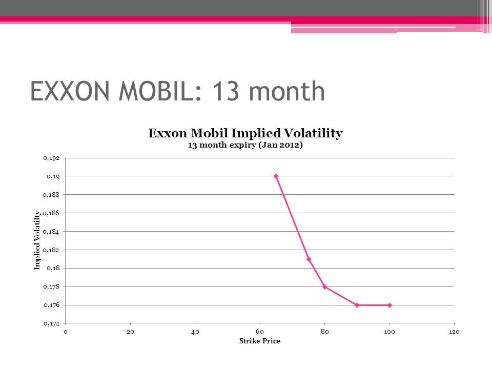 EXXON MOBIL: 13 month