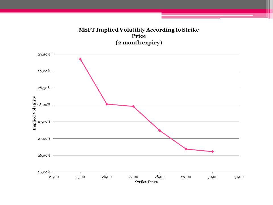 MSFT Implied Volatility According to Strike Price