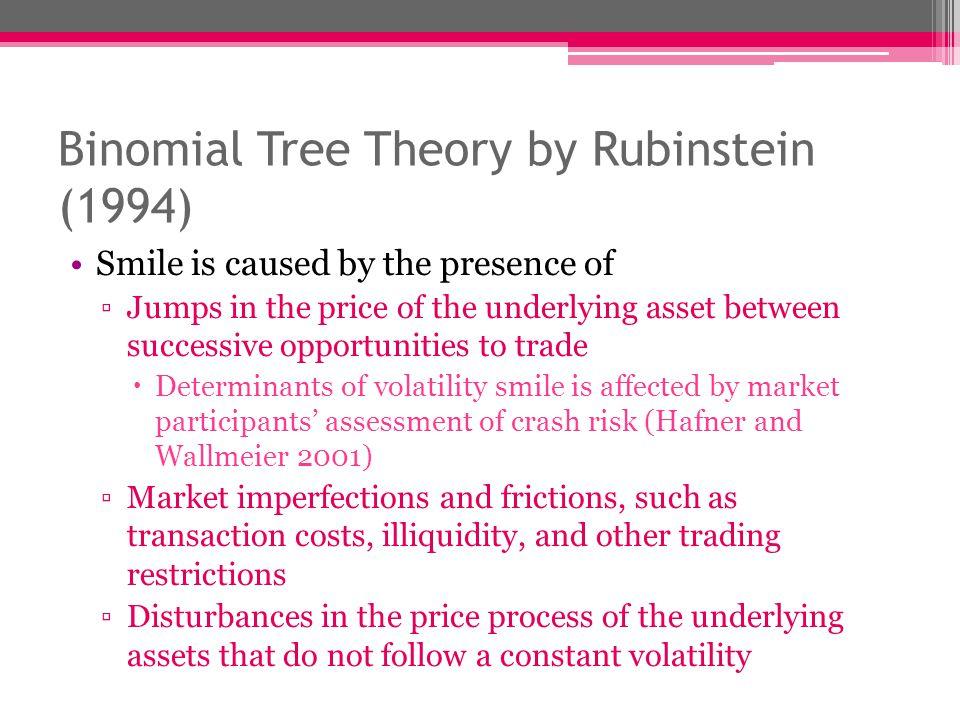 Binomial Tree Theory by Rubinstein (1994)