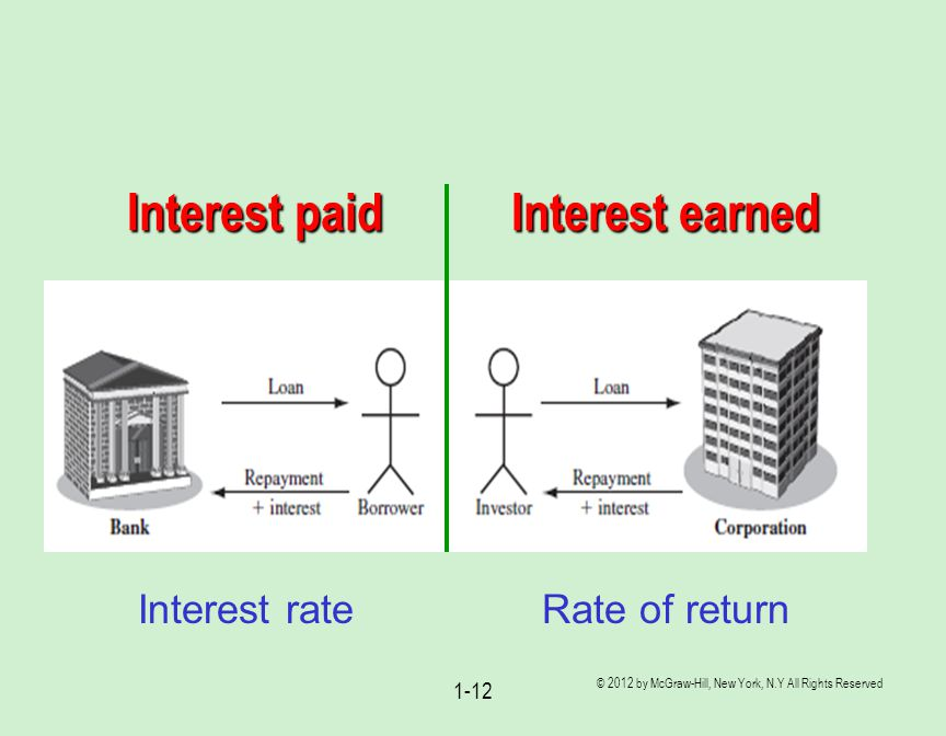 Interest paid Interest earned