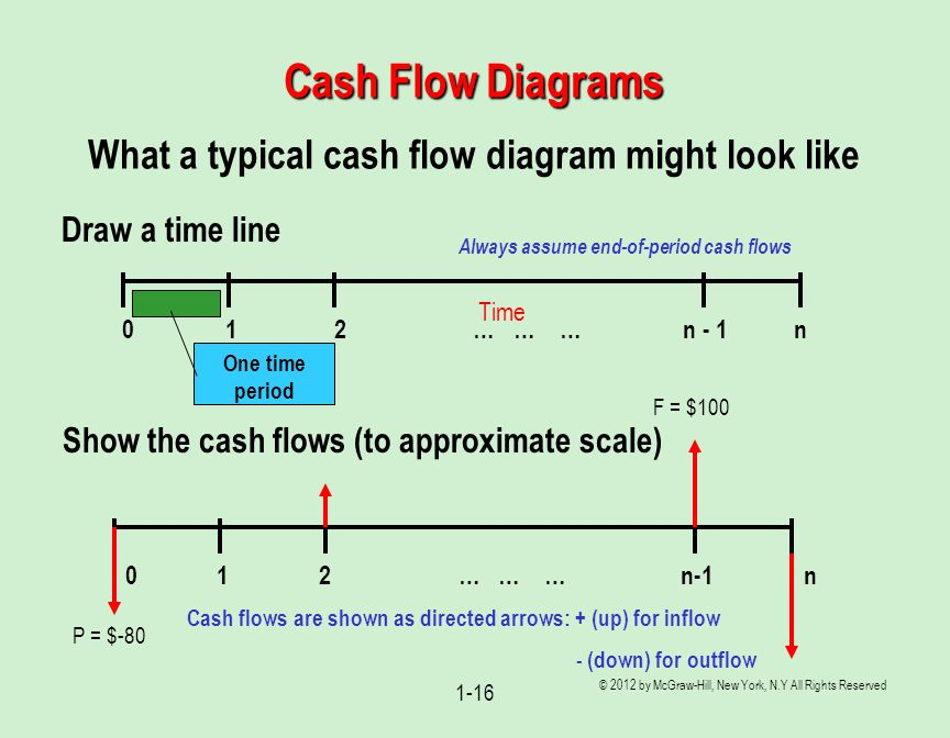Cash Flow Diagrams What a typical cash flow diagram might look like