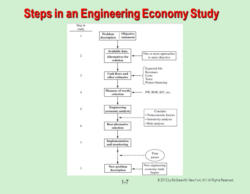 Steps in an Engineering Economy Study