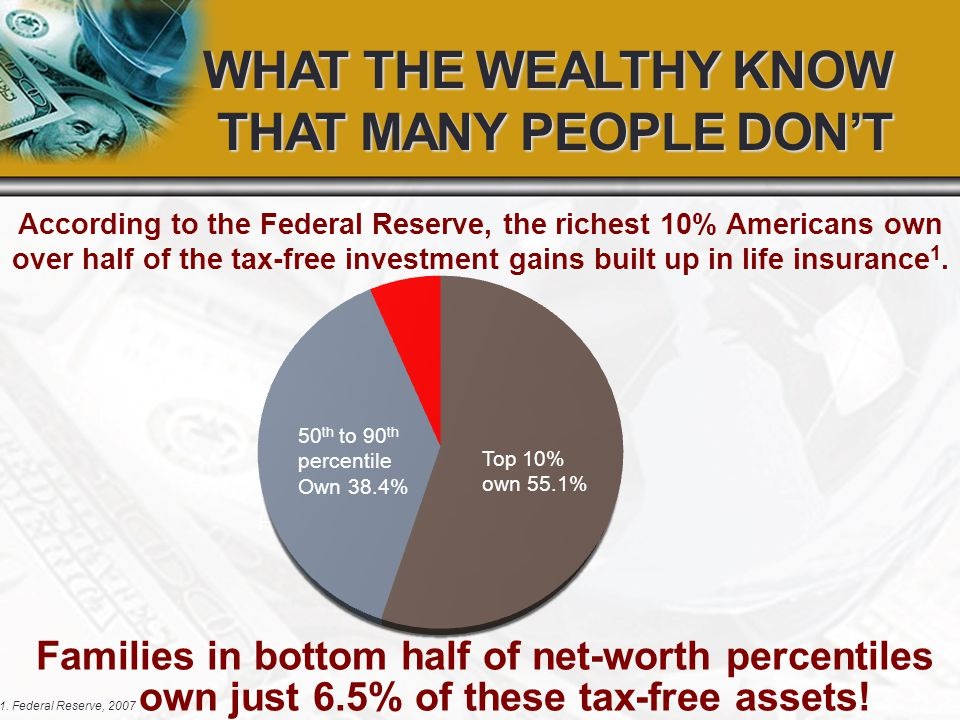According to the Federal Reserve, the richest 10% Americans own