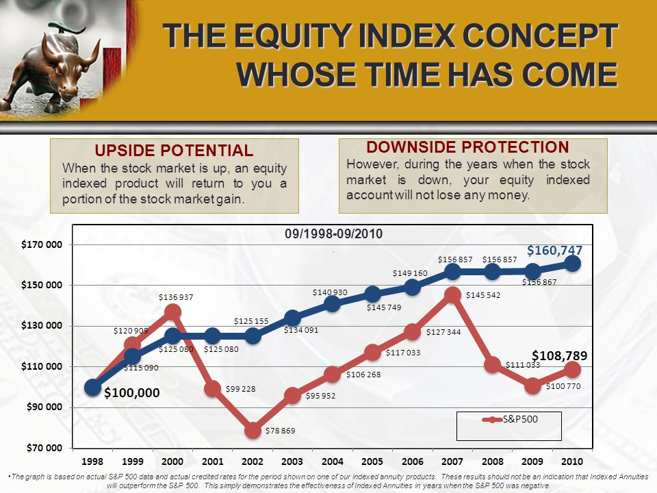 THE EQUITY INDEX CONCEPT WHOSE TIME HAS COME