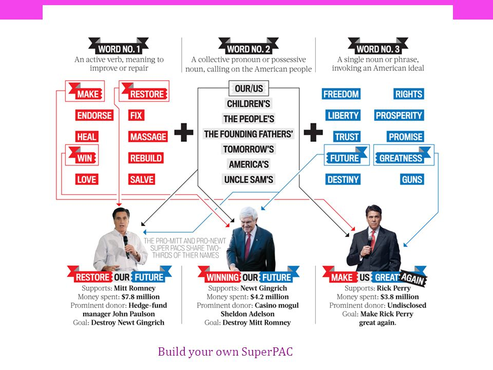 Build your own SuperPAC