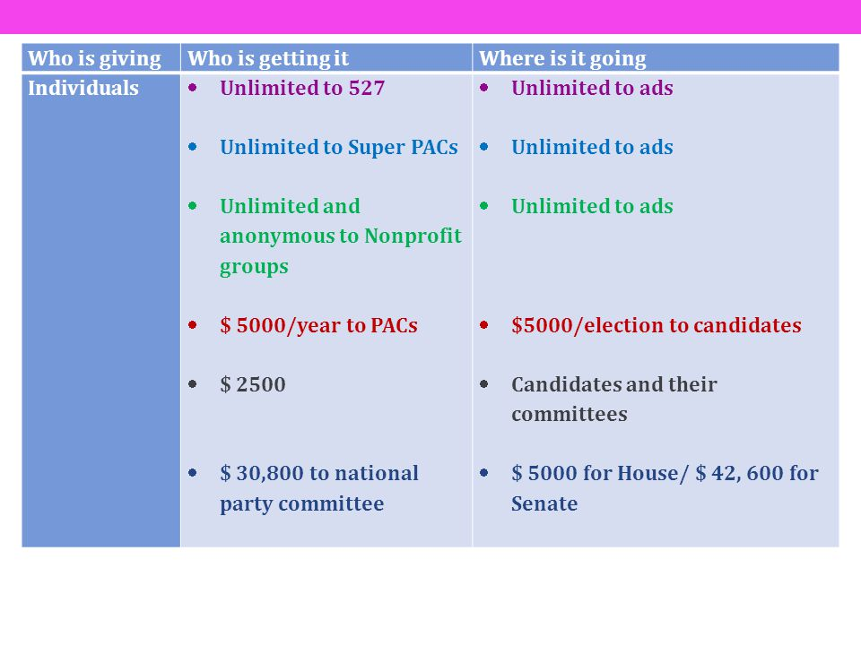 Who is giving Who is getting it. Where is it going. Individuals. Unlimited to 527. Unlimited to Super PACs.