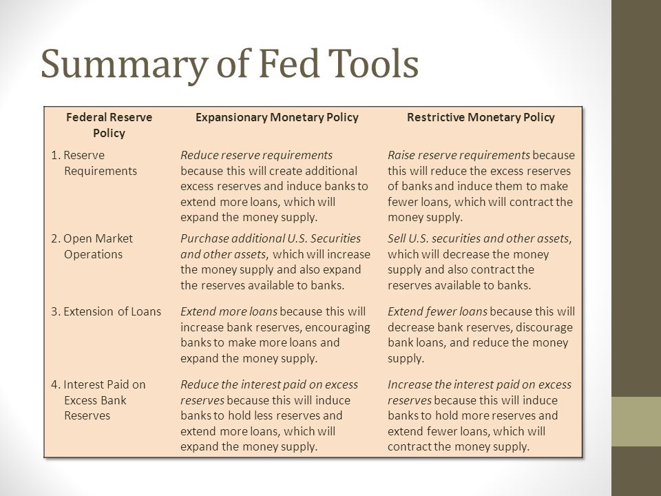 Summary of Fed Tools Federal Reserve Policy