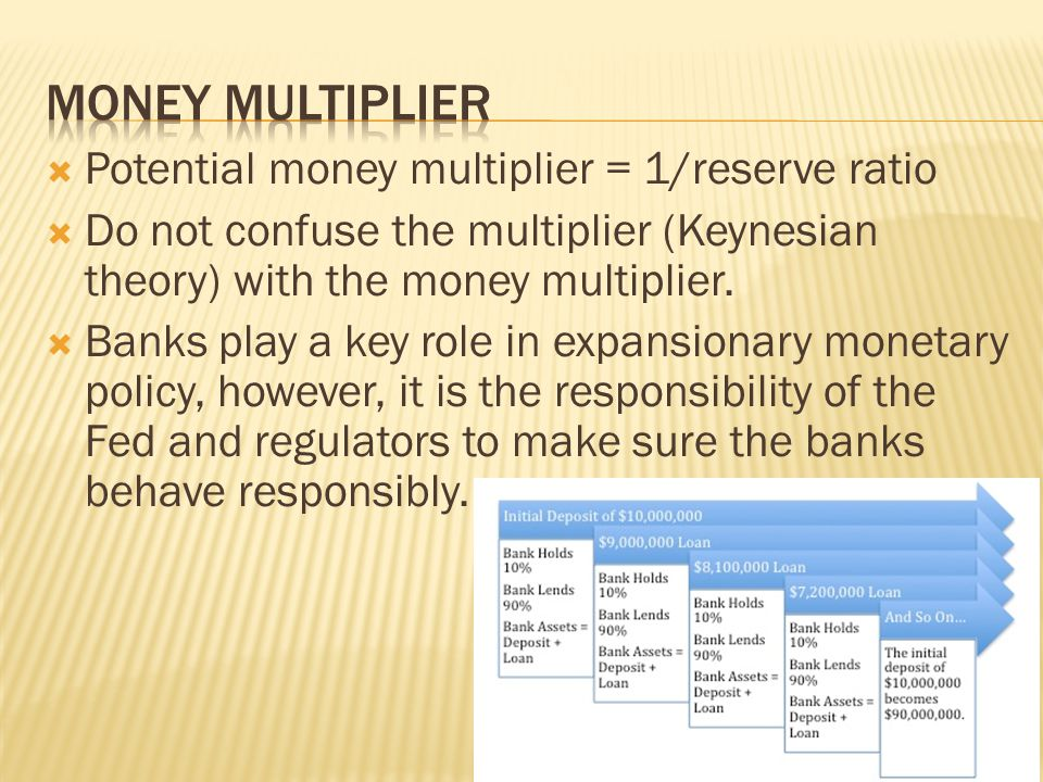 Money multiplier Potential money multiplier = 1/reserve ratio