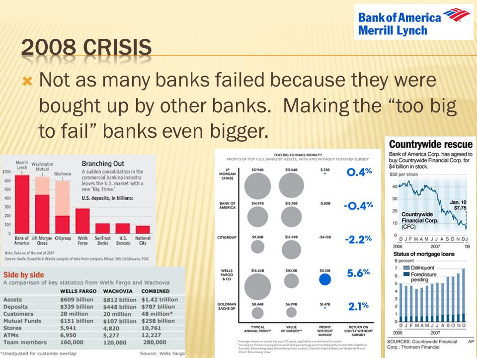 2008 crisis Not as many banks failed because they were bought up by other banks.