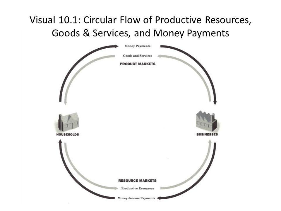 Visual 10.1: Circular Flow of Productive Resources, Goods & Services, and Money Payments