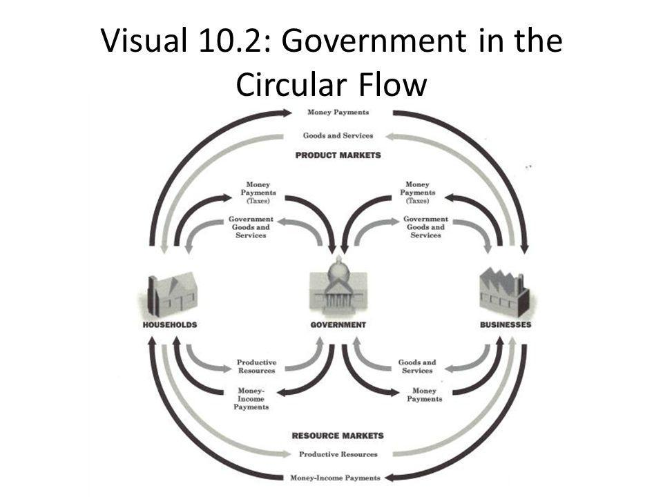 Visual 10.2: Government in the Circular Flow