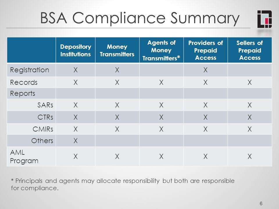 BSA Compliance Summary