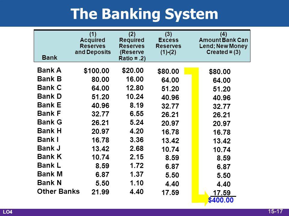 The Banking System Bank A Bank B Bank C Bank D Bank E Bank F Bank G