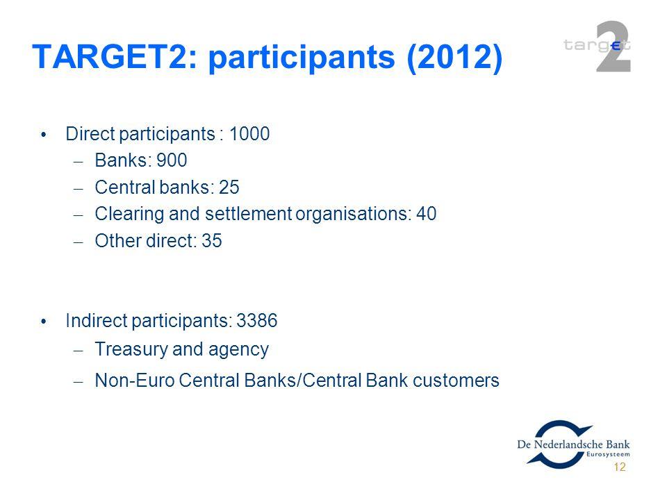 TARGET2: participants (2012)