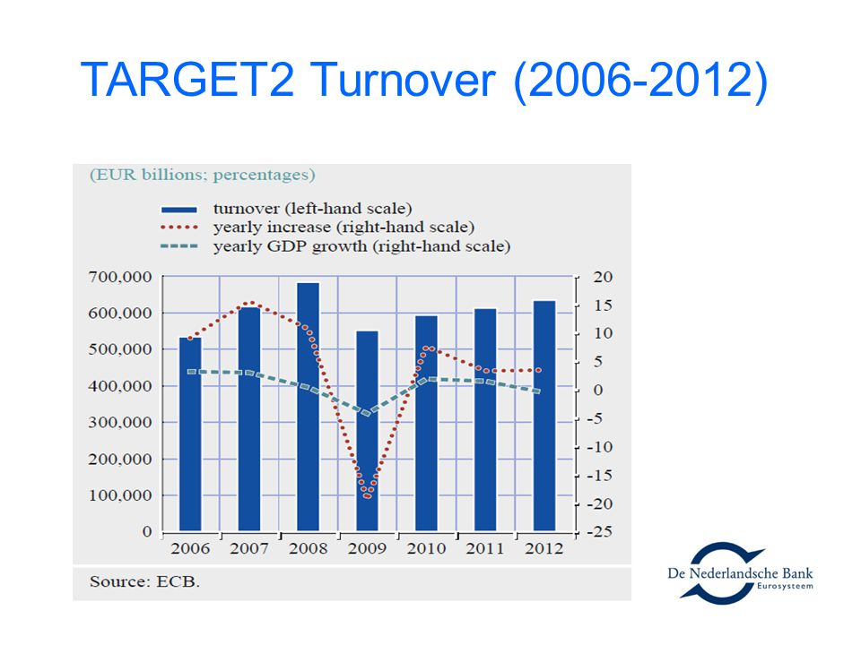 TARGET2 Turnover (2006-2012)