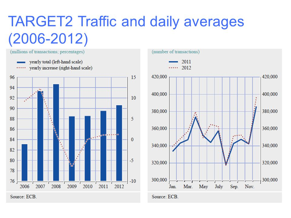 TARGET2 Traffic and daily averages (2006-2012)