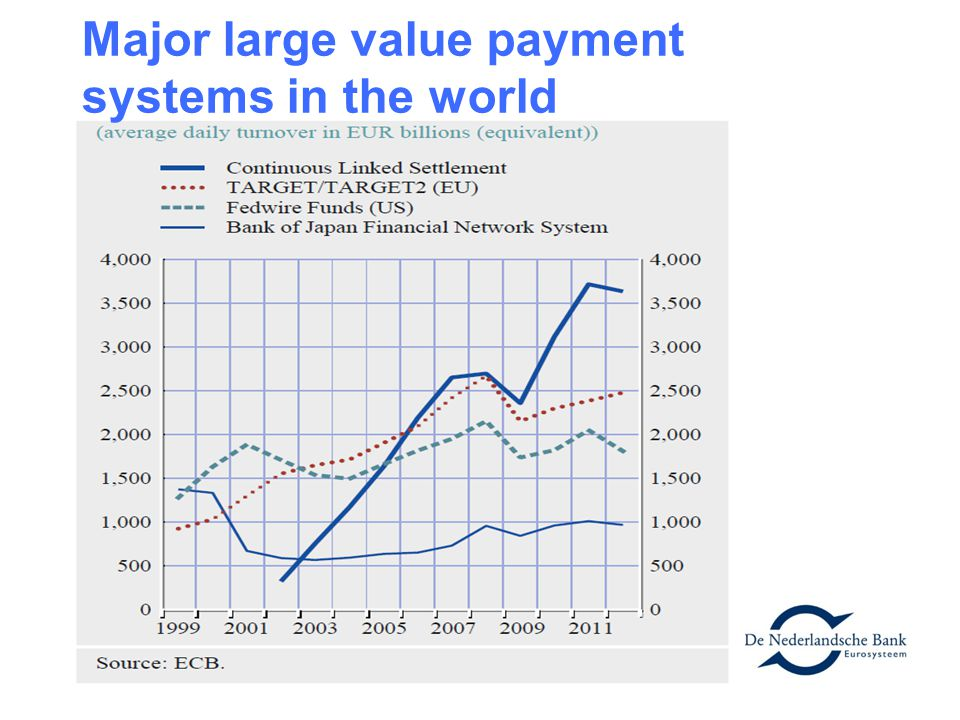 Major large value payment systems in the world