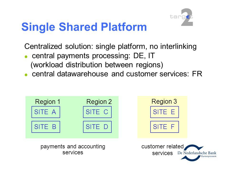 Single Shared Platform