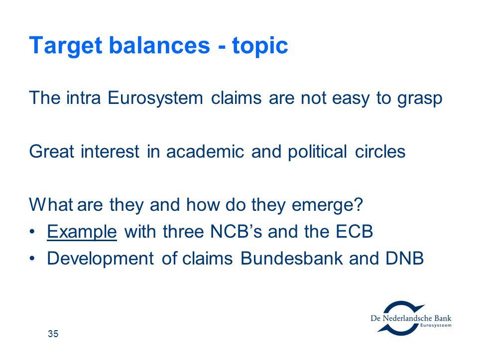 Target balances - topic