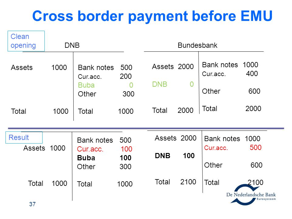 Cross border payment before EMU