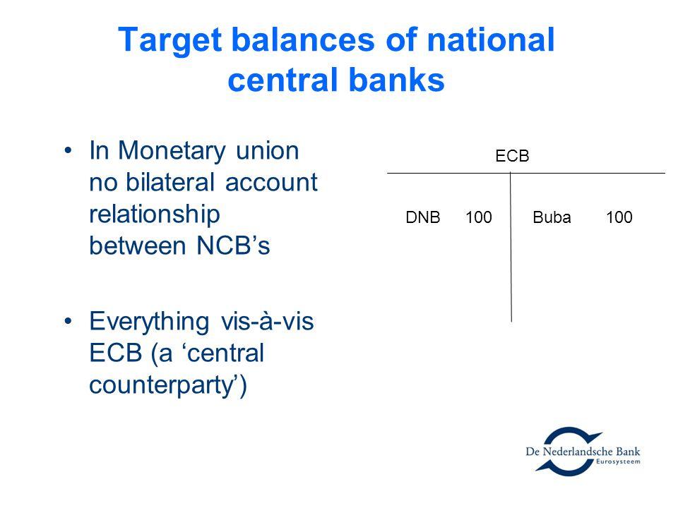Target balances of national central banks