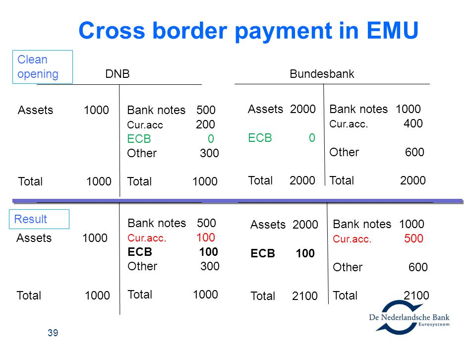 Cross border payment in EMU