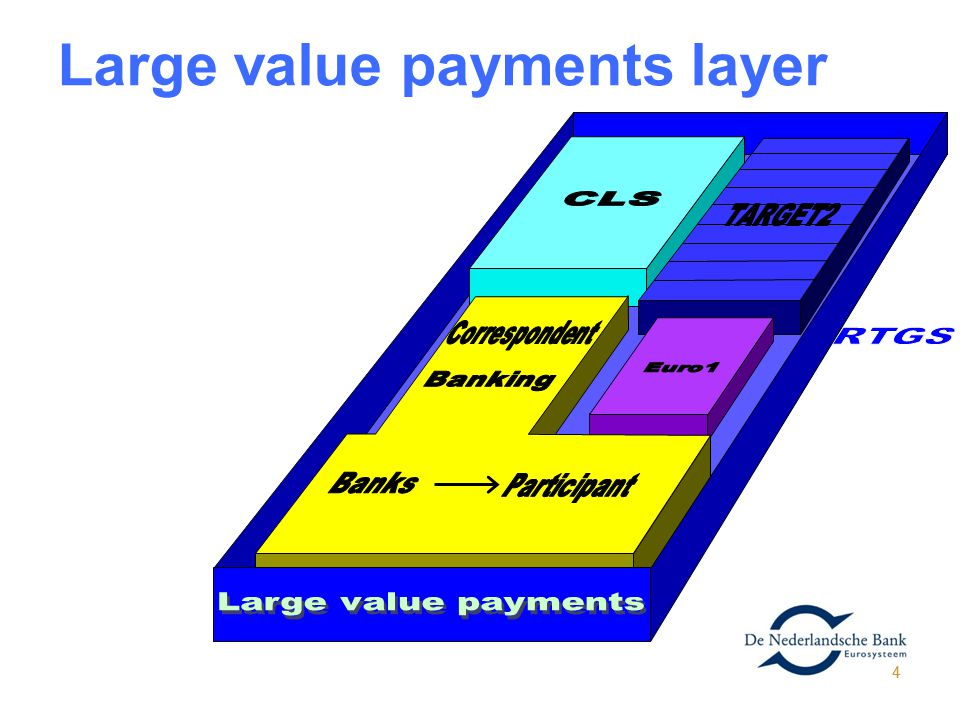 Large value payments layer