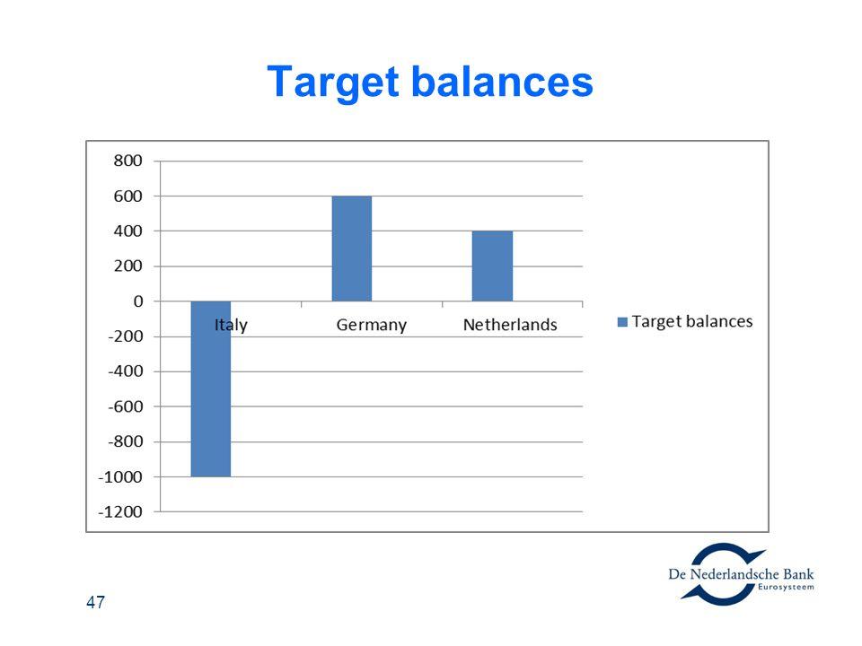 Target balances