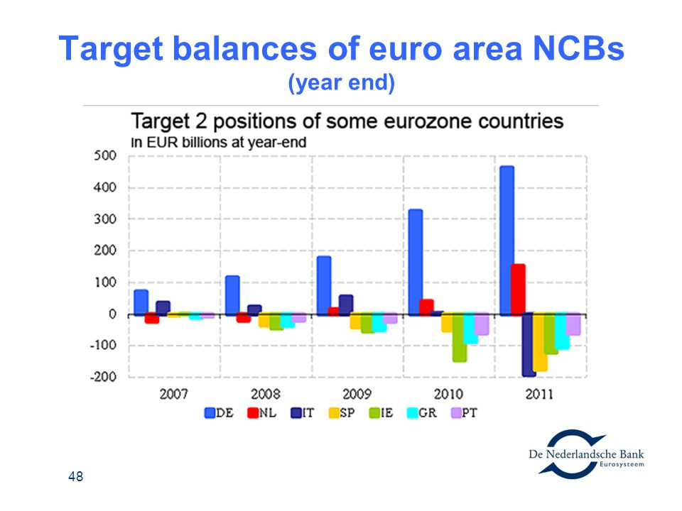 Target balances of euro area NCBs (year end)