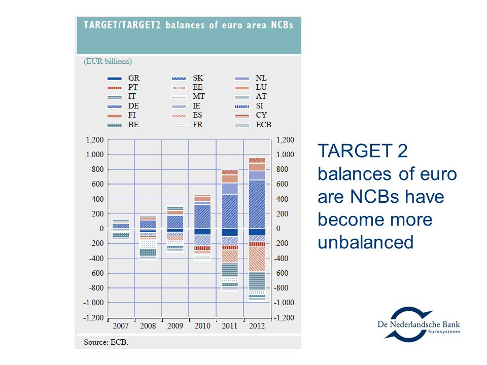 TARGET 2 balances of euro are NCBs have become more unbalanced
