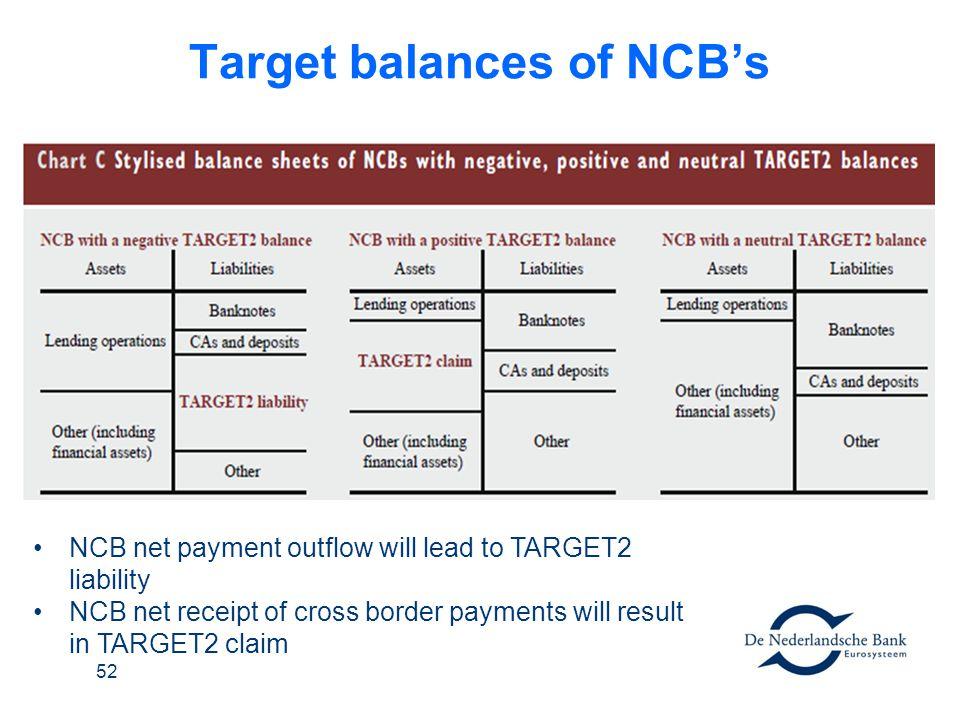 Target balances of NCB's
