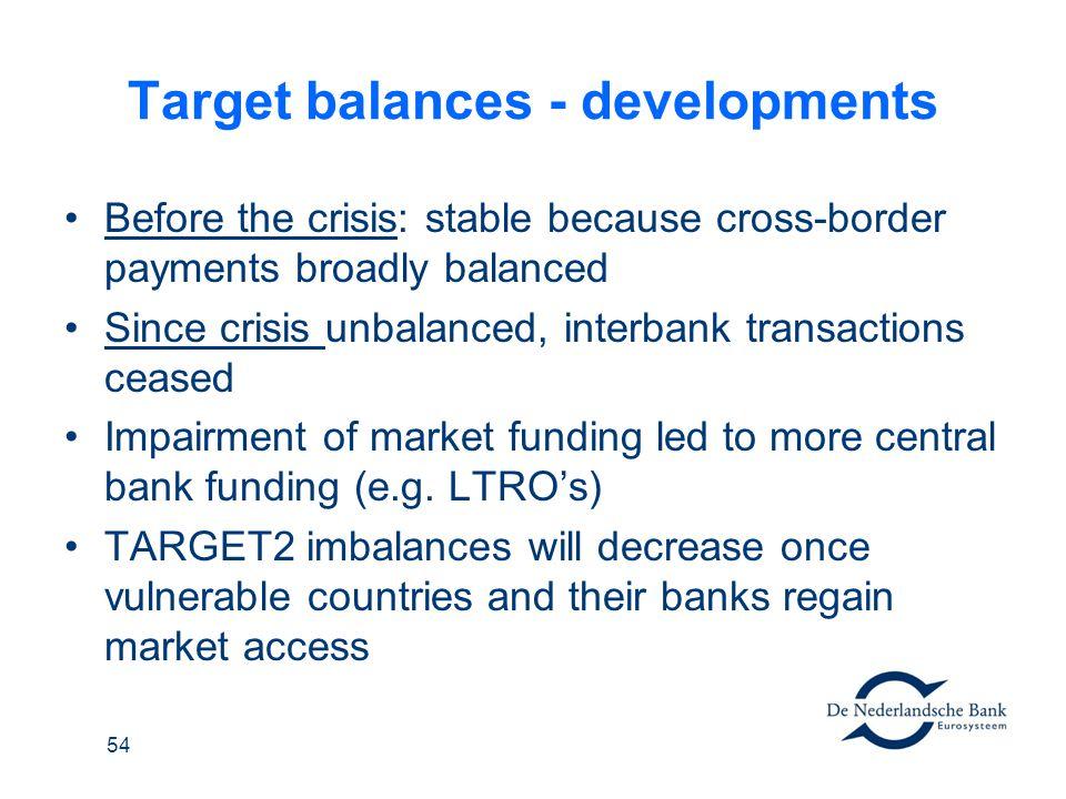 Target balances - developments