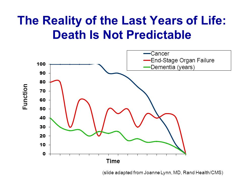 The Reality of the Last Years of Life: Death Is Not Predictable