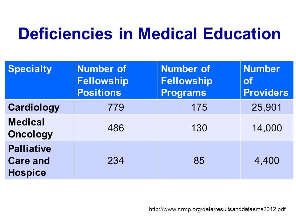 Deficiencies in Medical Education