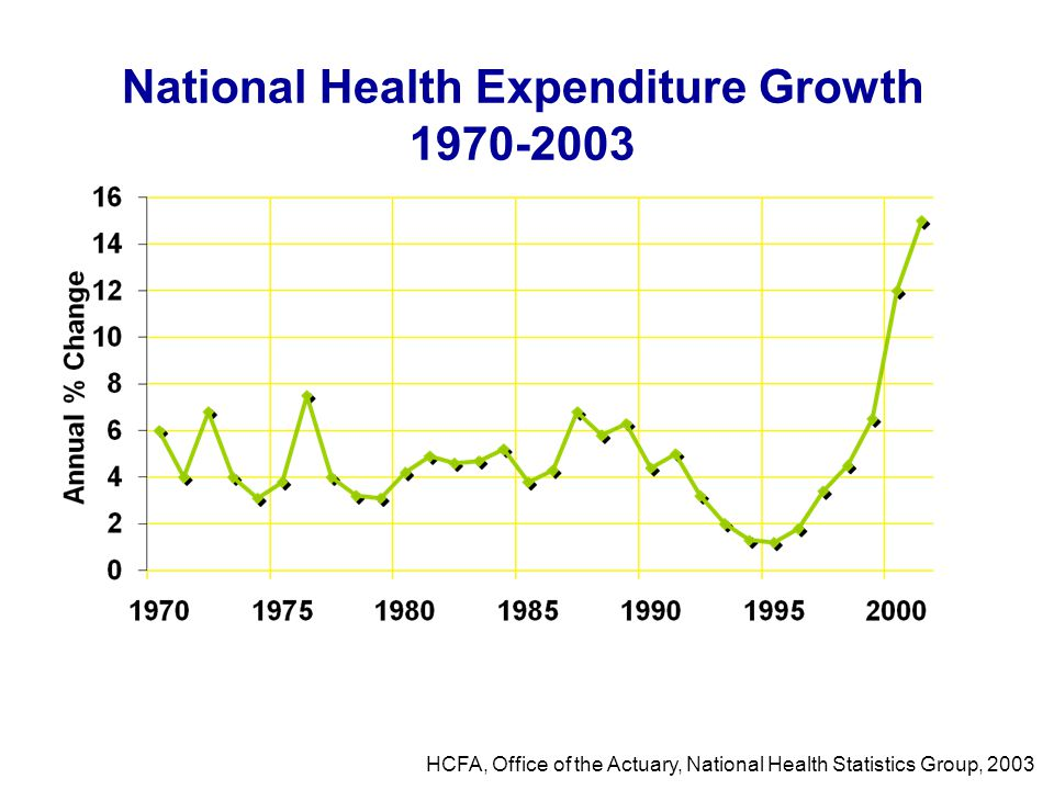 National Health Expenditure Growth