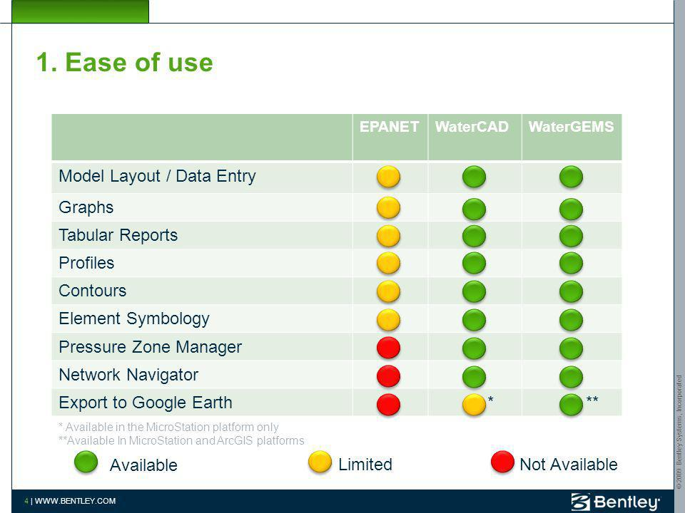 1. Ease of use Model Layout / Data Entry Graphs Tabular Reports