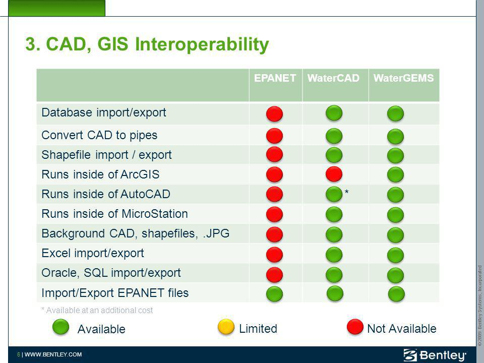 3. CAD, GIS Interoperability