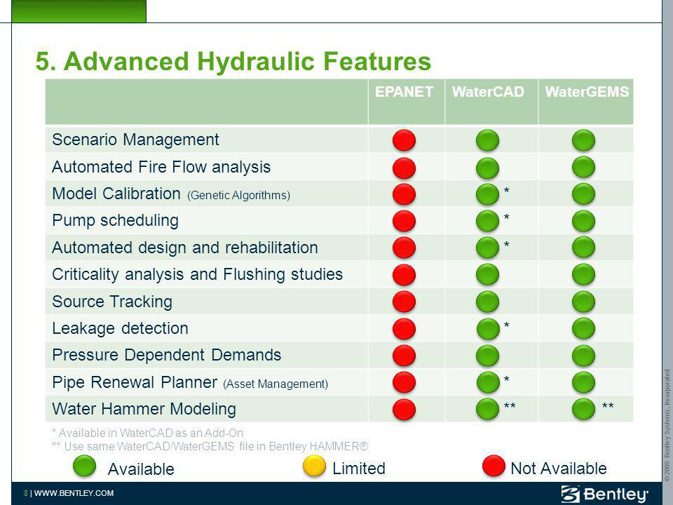 5. Advanced Hydraulic Features