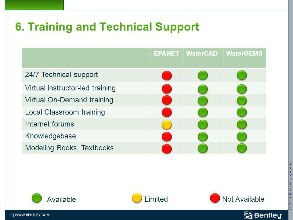 6. Training and Technical Support