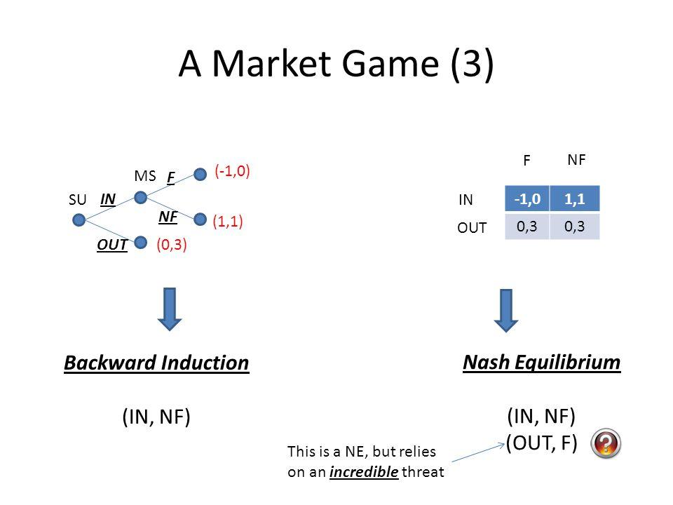 A Market Game (3) Backward Induction Nash Equilibrium (IN, NF)