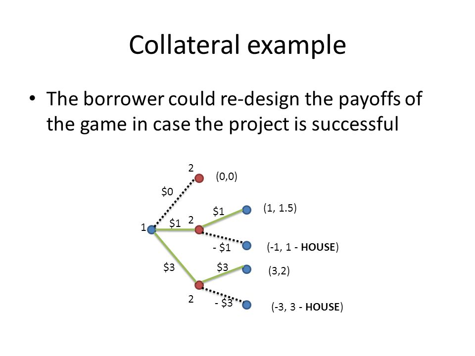 Collateral example The borrower could re-design the payoffs of the game in case the project is successful.