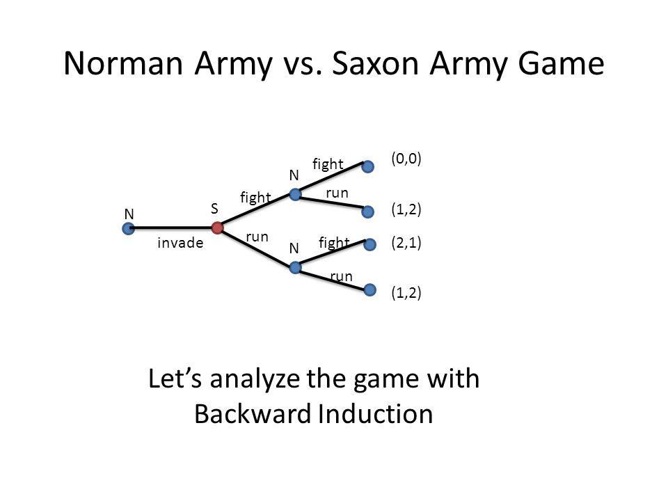 Norman Army vs. Saxon Army Game