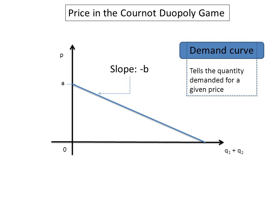 Price in the Cournot Duopoly Game