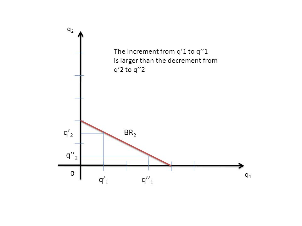 q'2 BR2 q''2 q'1 q''1 q2 The increment from q'1 to q''1