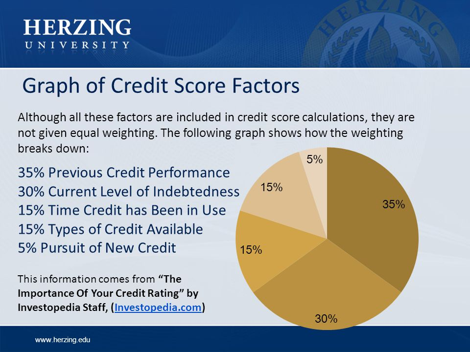 Graph of Credit Score Factors
