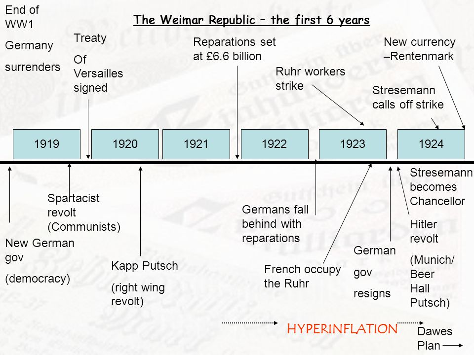HYPERINFLATION End of WW1 Germany surrenders