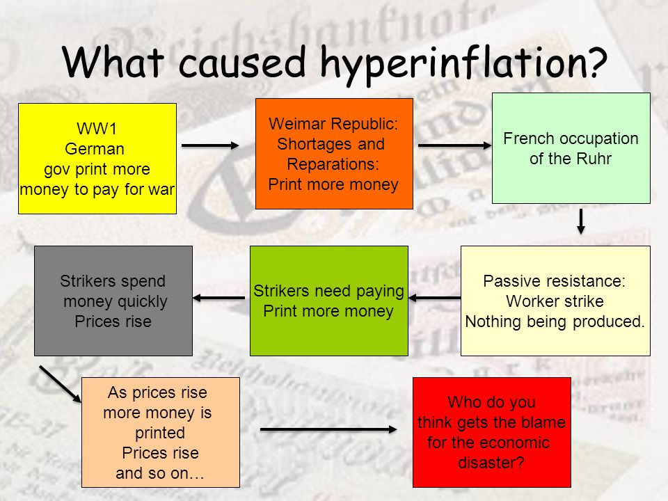 What caused hyperinflation