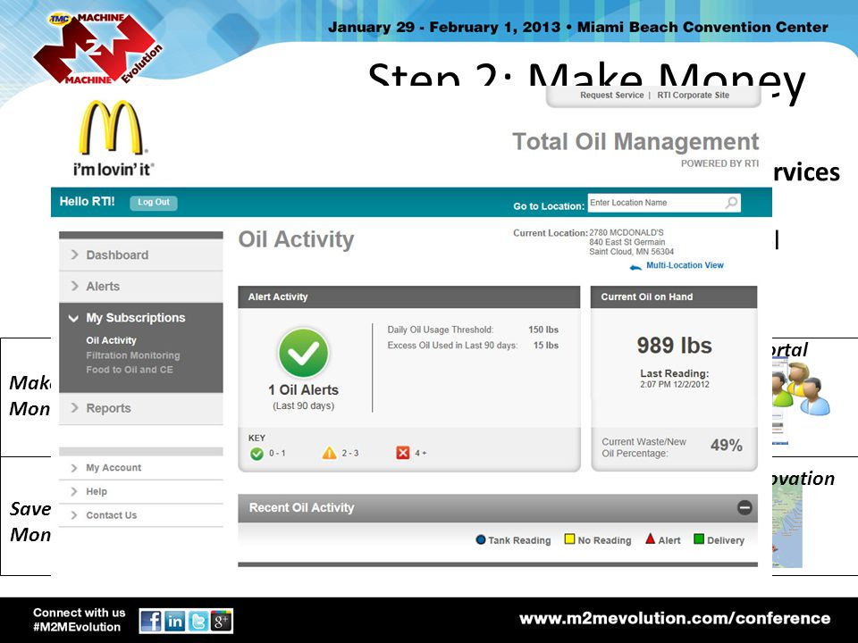 Step 2: Make Money Creation of Customer Value through M2M Connectivity Services. Franchise Owner Visibility.