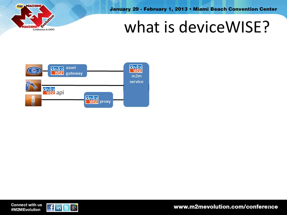 what is deviceWISE asset gateway m2m service api proxy