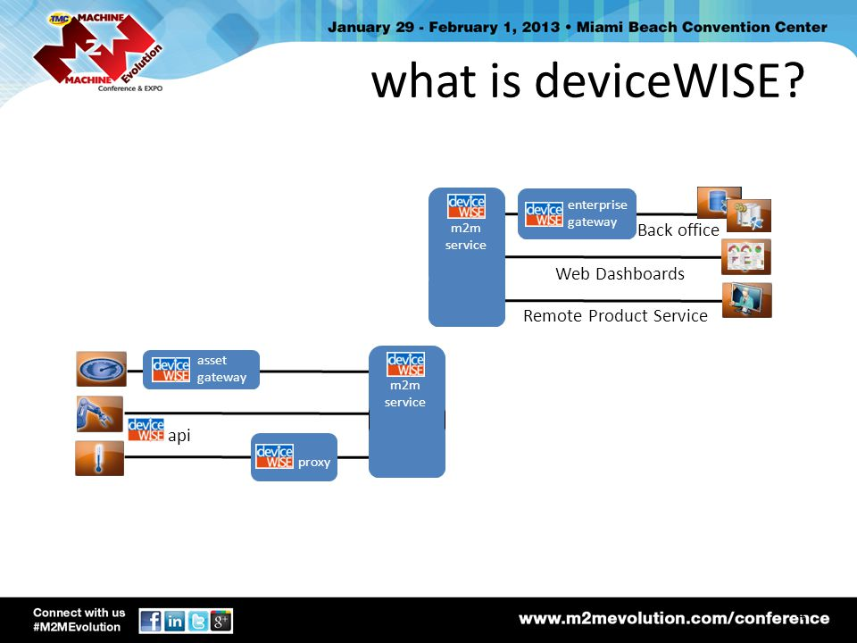 what is deviceWISE Back office Web Dashboards Remote Product Service